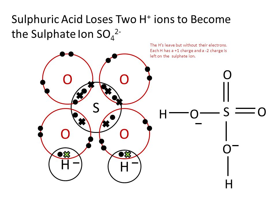 Sulphuric Acid Loses Two H+ ions to Become the Sulphate Ion SO42-