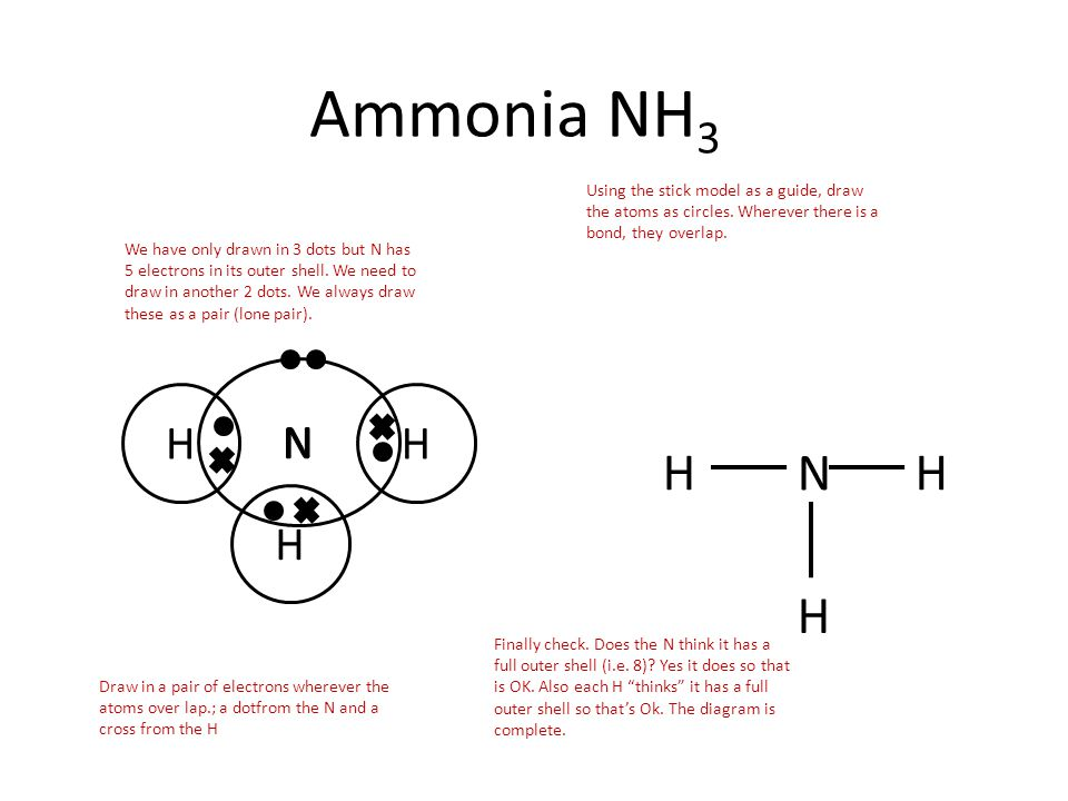 Ammonia NH3 Using the stick model as a guide, draw the atoms as circles. Wherever there is a bond, they overlap.