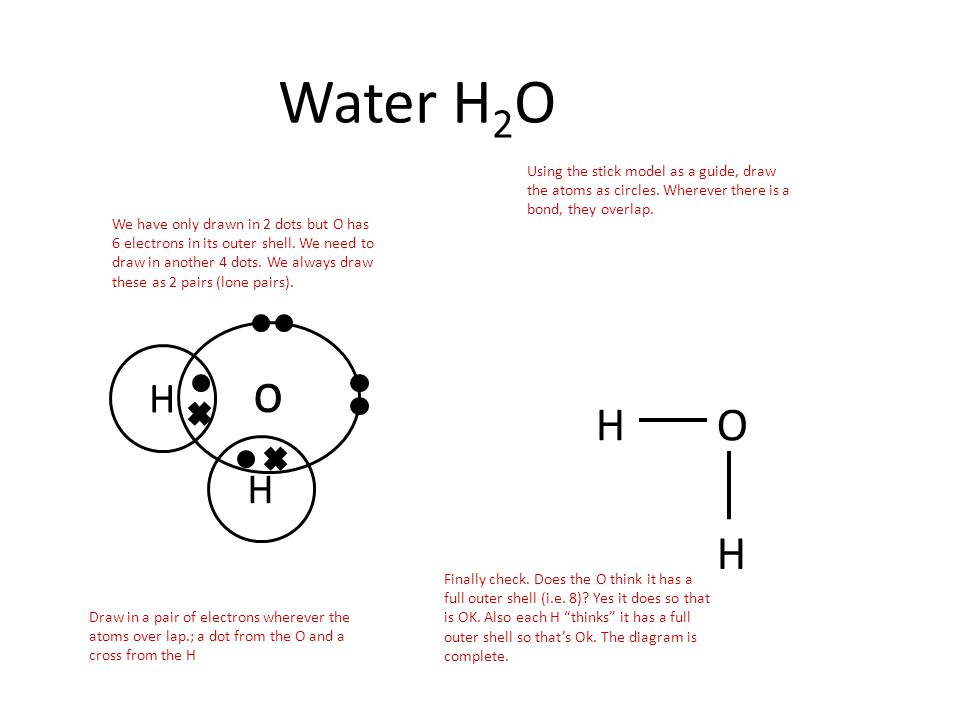 Water H2O Using the stick model as a guide, draw the atoms as circles. Wherever there is a bond, they overlap.