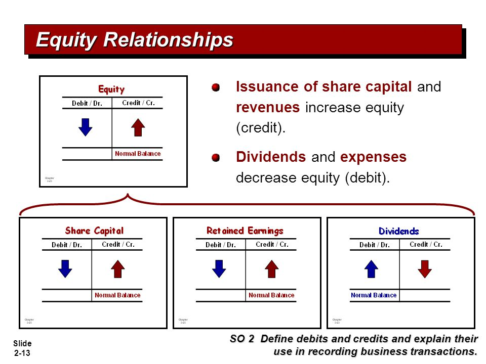 Equity Relationships Issuance of share capital and revenues increase equity (credit). Dividends and expenses decrease equity (debit).