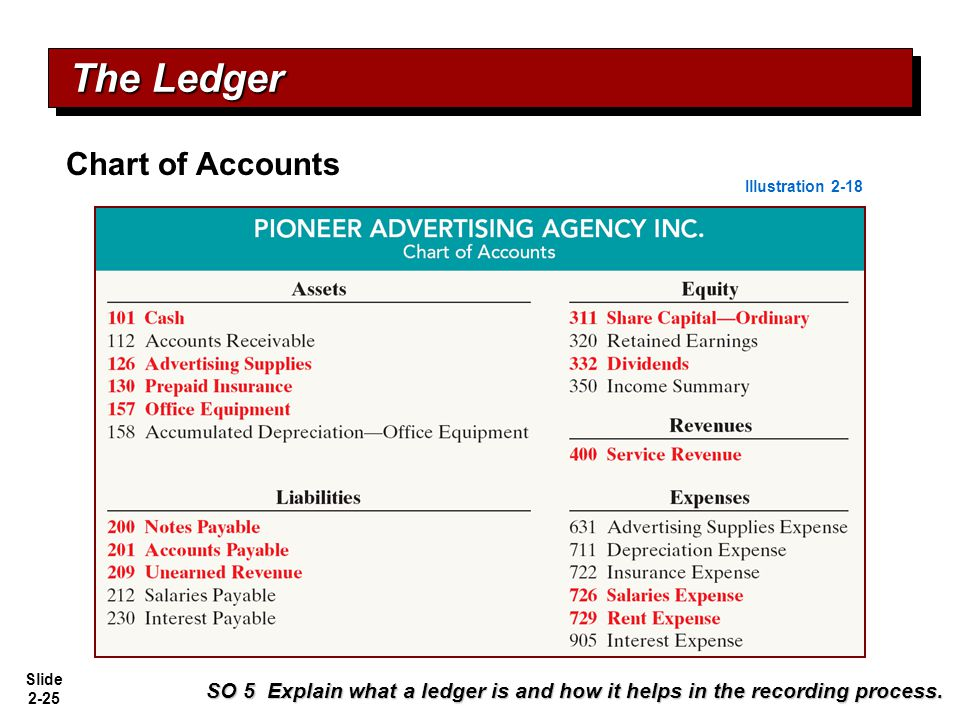 The Ledger Chart of Accounts