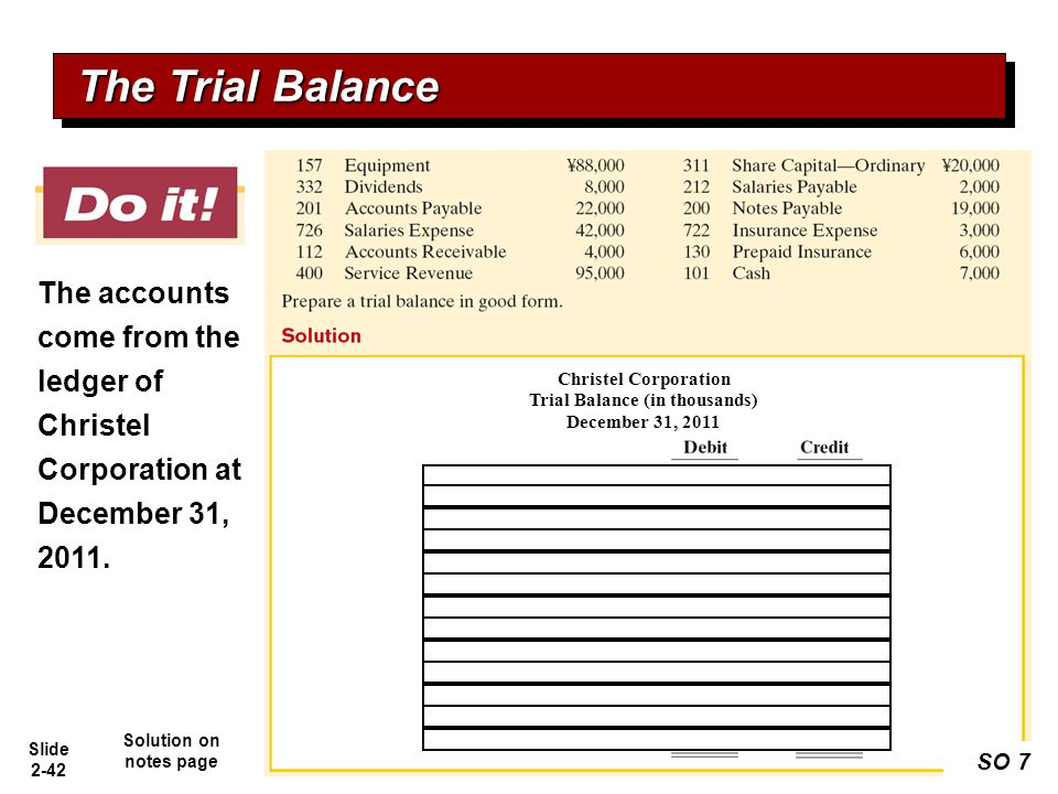 Trial Balance (in thousands)