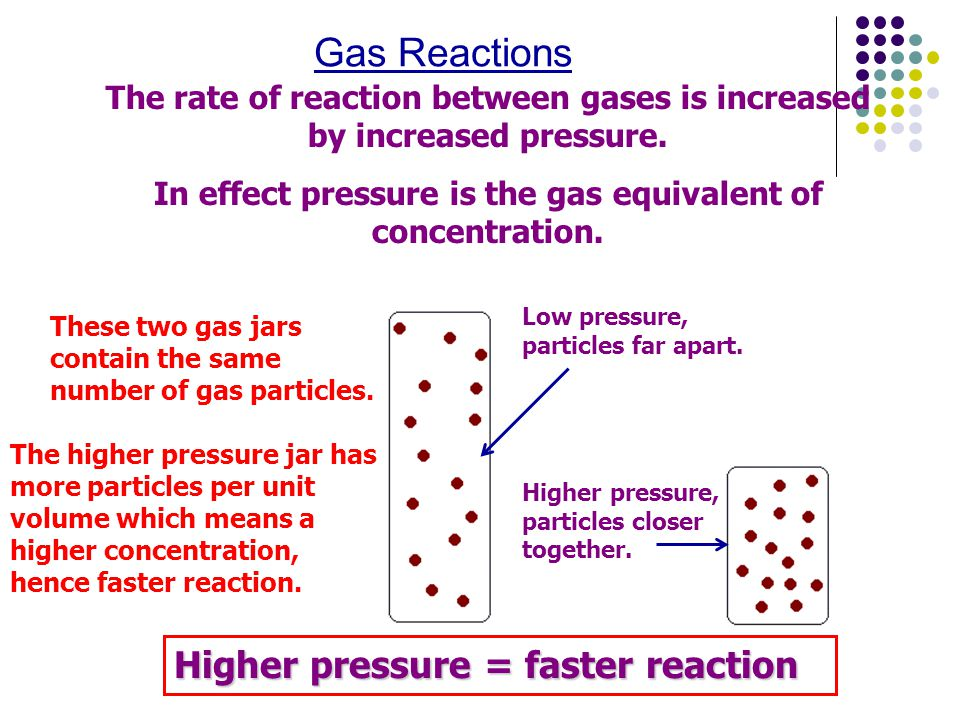 Gas Reactions Higher pressure = faster reaction