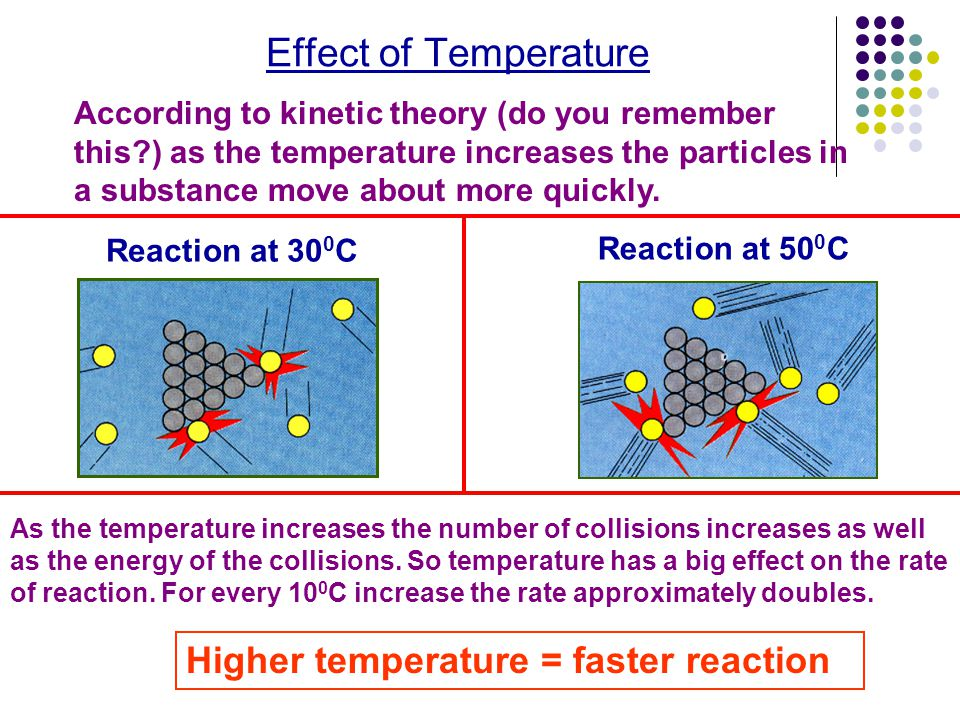 Effect of Temperature Higher temperature = faster reaction