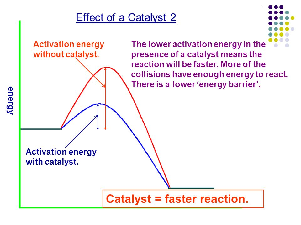 Catalyst = faster reaction.