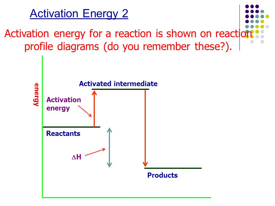 Activation Energy 2 Activation energy for a reaction is shown on reaction profile diagrams (do you remember these ).