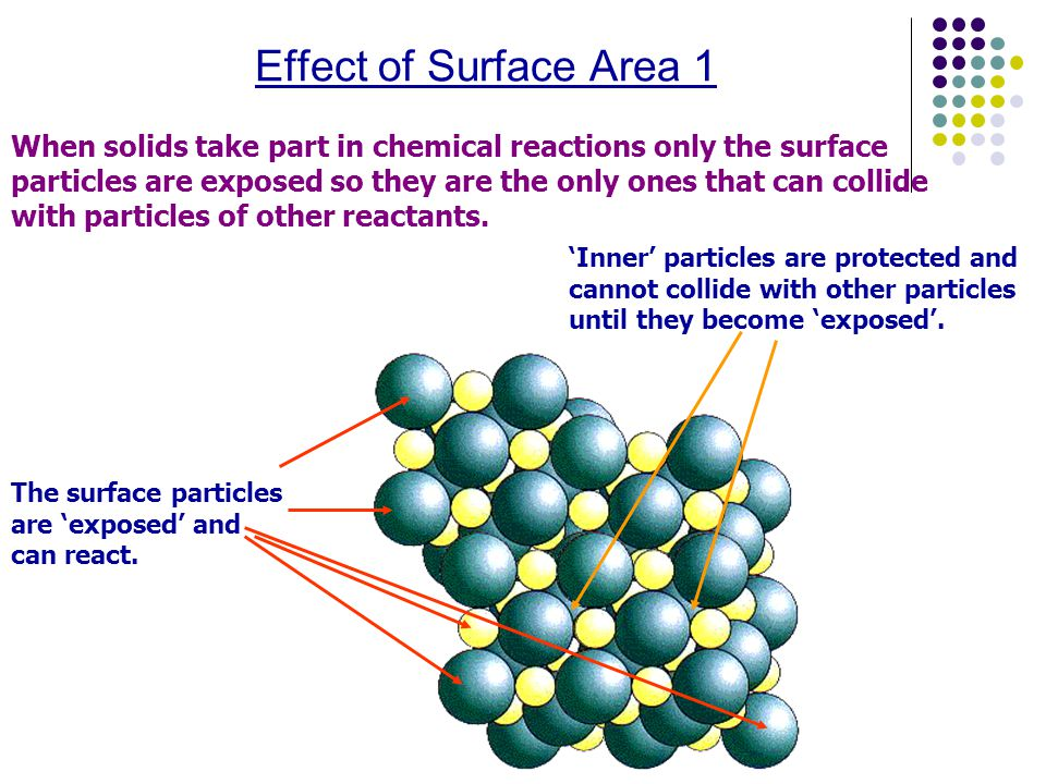 Effect of Surface Area 1