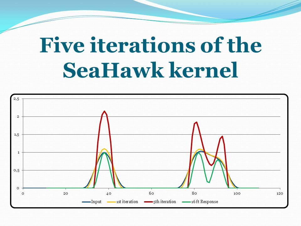 Five iterations of the SeaHawk kernel