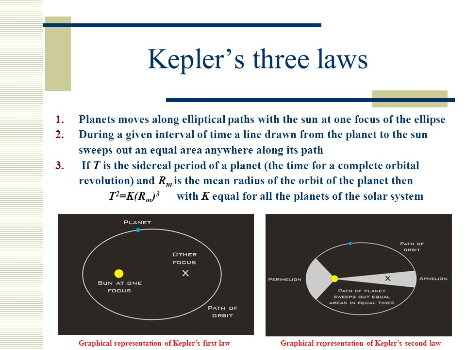 T2=K(Rm)3 with K equal for all the planets of the solar system