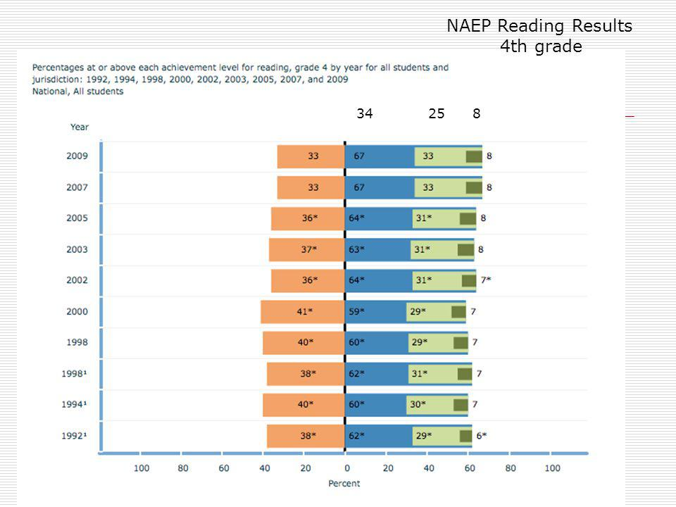 NAEP Reading Results 4th grade 34 25 8 67% are basic or above