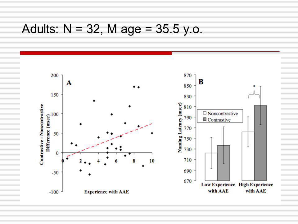 Adults: N = 32, M age = 35.5 y.o.