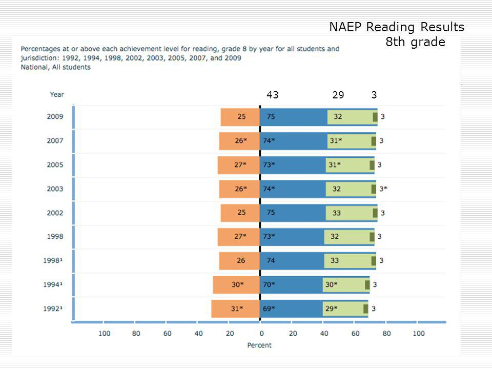 NAEP Reading Results 8th grade 43 29 3 Below basic Basic Proficient
