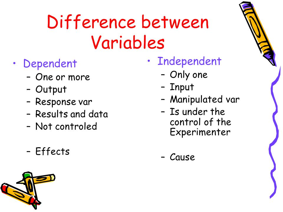 Difference between Variables