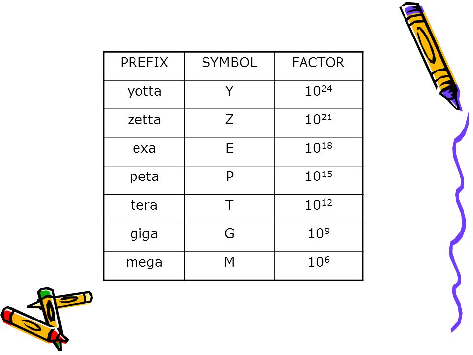 PREFIX SYMBOL. FACTOR. yotta. Y. 1024. zetta. Z. 1021. exa. E. 1018. peta. P. 1015. tera.
