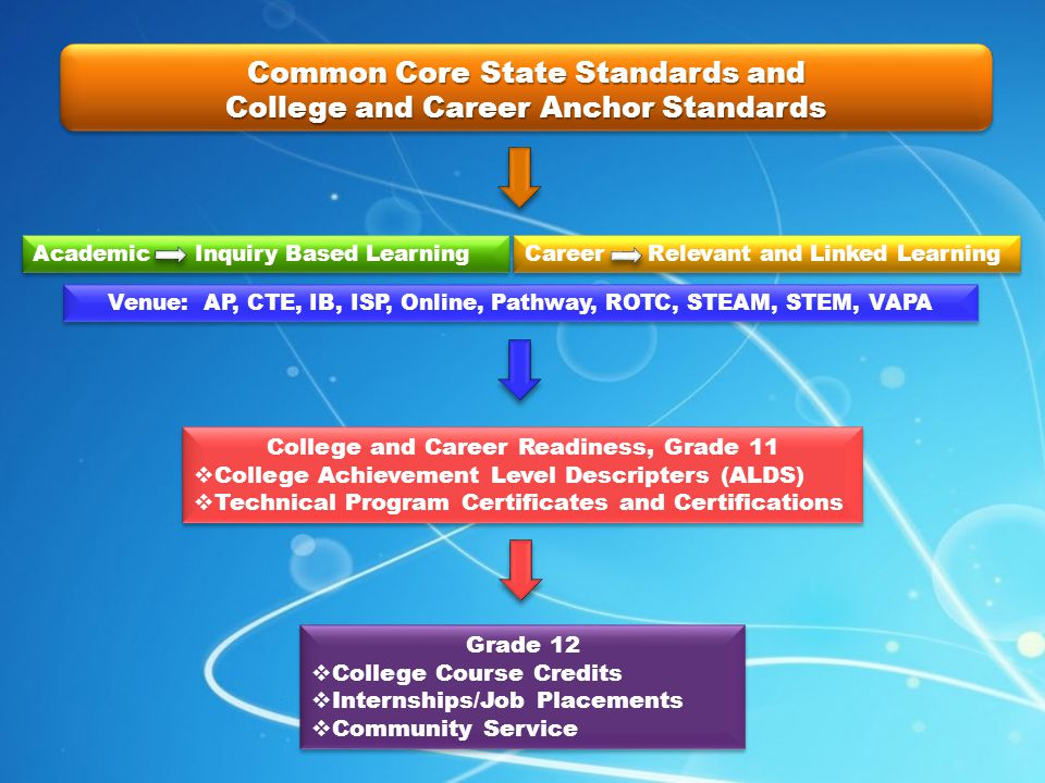 Common Core State Standards and College and Career Anchor Standards