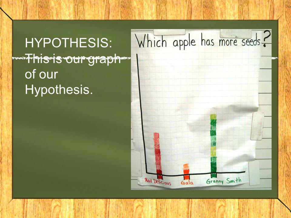 HYPOTHESIS: This is our graph of our Hypothesis.