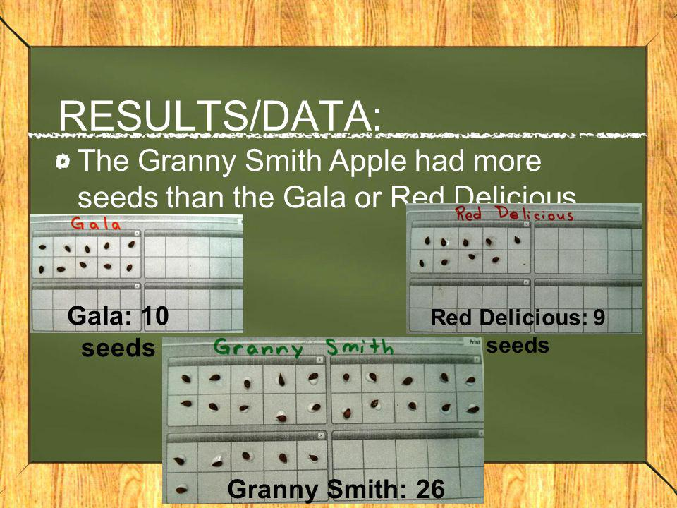 RESULTS/DATA: The Granny Smith Apple had more seeds than the Gala or Red Delicious variety. Gala: 10 seeds.