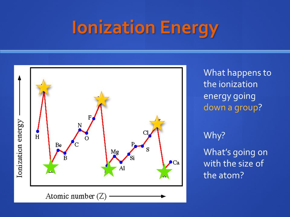 Ionization Energy What happens to the ionization energy going down a group.