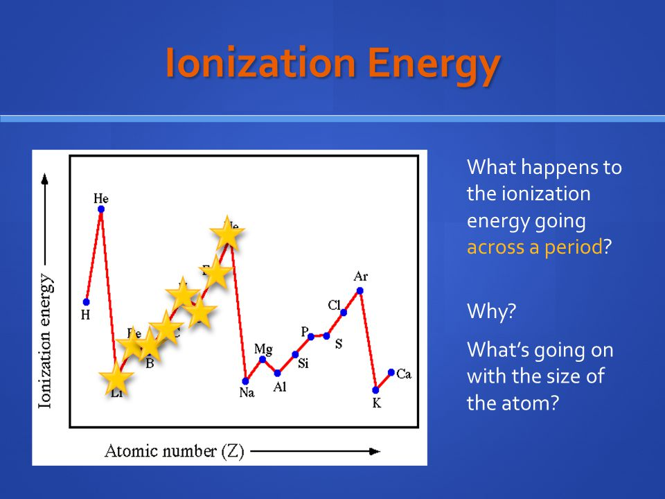 Ionization Energy What happens to the ionization energy going across a period.