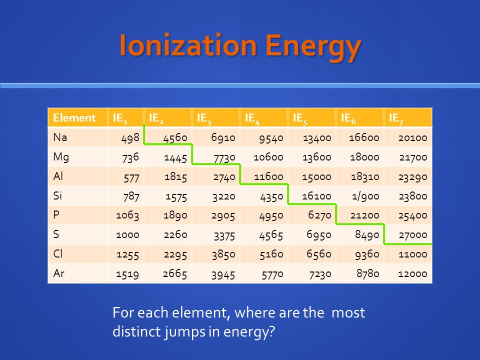 Ionization Energy For each element, where are the most