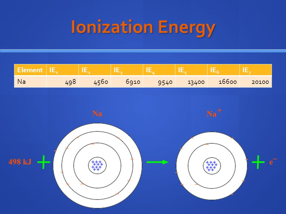 Ionization Energy Element IE1 IE2 IE3 IE4 IE5 IE6 IE7 Na 498 4560 6910