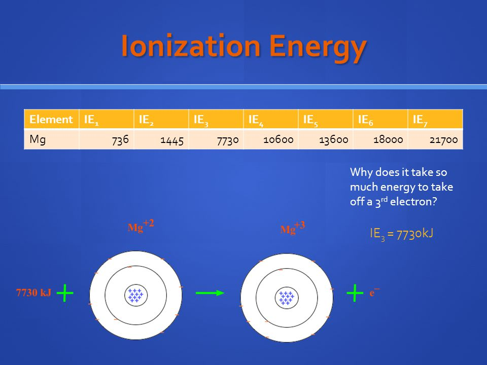 Ionization Energy IE3 = 7730kJ Element IE1 IE2 IE3 IE4 IE5 IE6 IE7 Mg