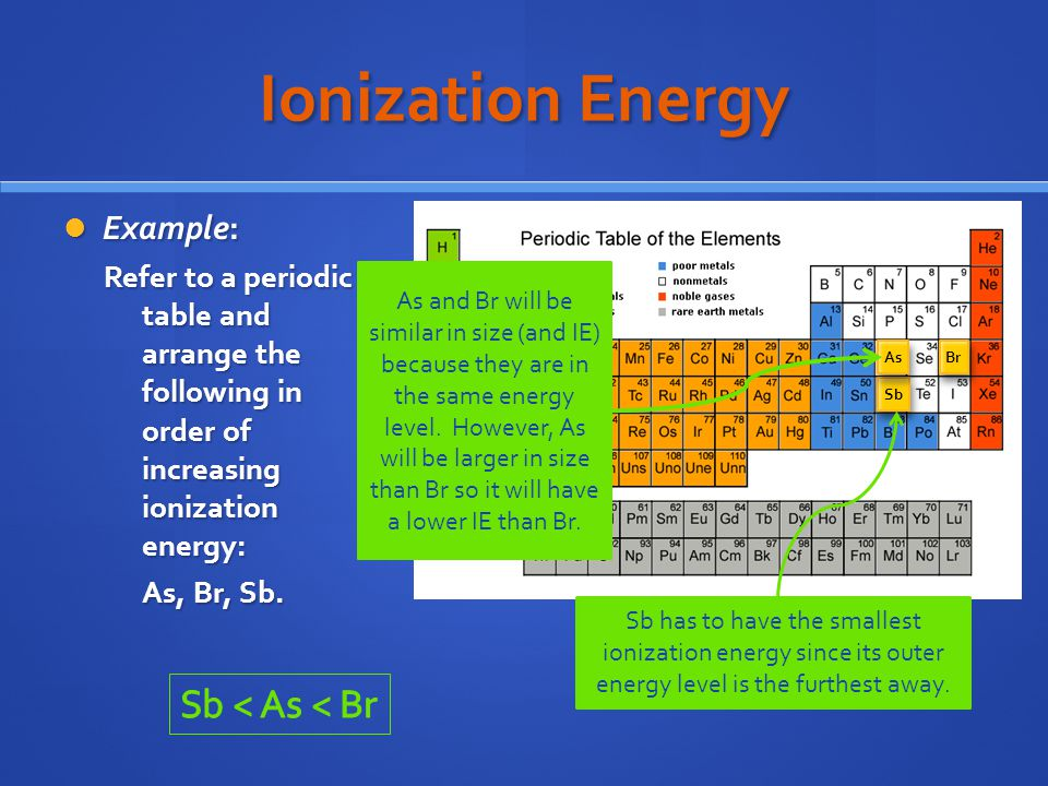 Ionization Energy Sb < As < Br Example: