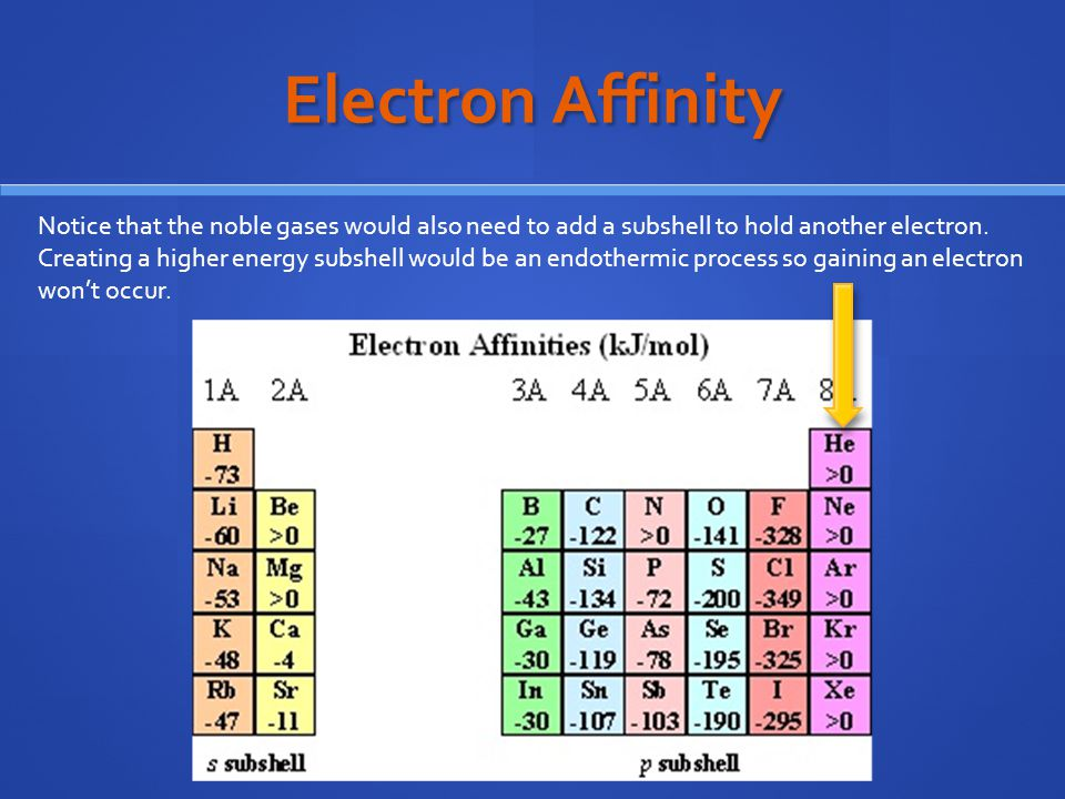 Electron Affinity Notice that the noble gases would also need to add a subshell to hold another electron.
