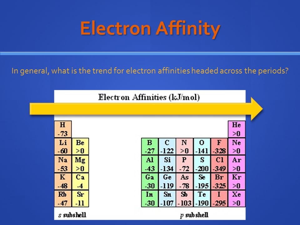 Electron Affinity In general, what is the trend for electron affinities headed across the periods