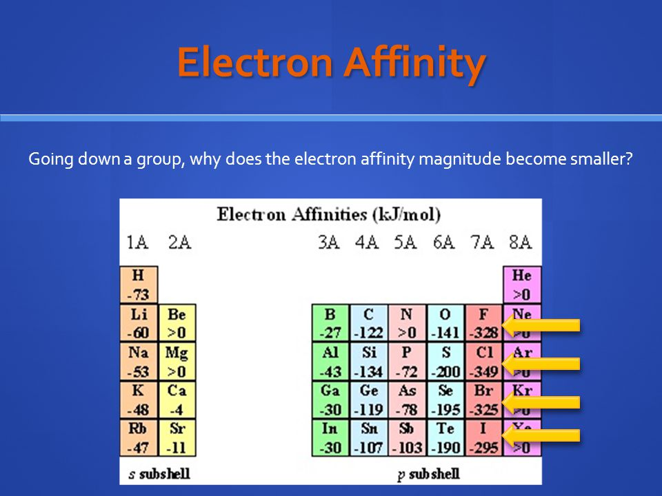 Electron Affinity Going down a group, why does the electron affinity magnitude become smaller