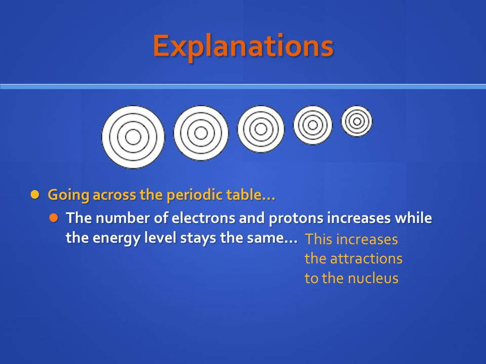 Explanations Going across the periodic table…