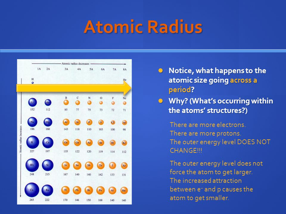 Atomic Radius Notice, what happens to the atomic size going across a period Why (What's occurring within the atoms' structures )