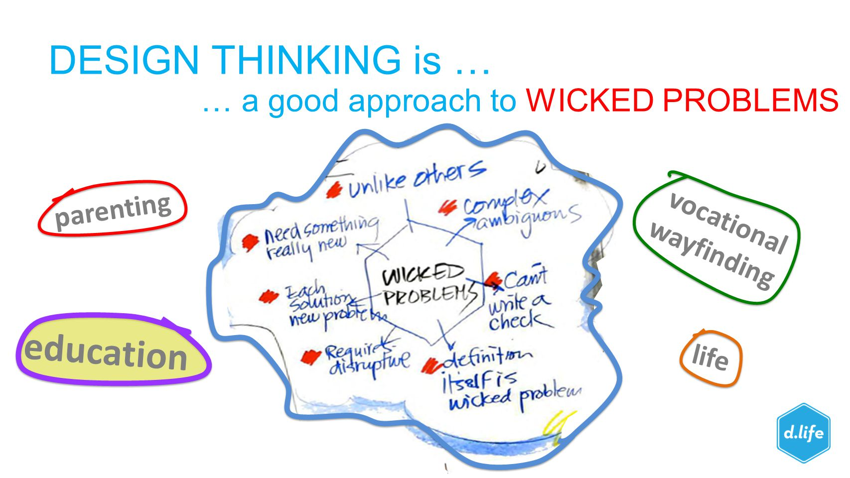 DESIGN THINKING is … … a good approach to WICKED PROBLEMS parenting