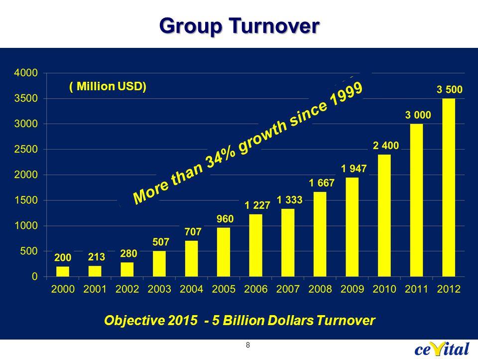 Group Turnover Croissance à 2 chiffres depuis 1999