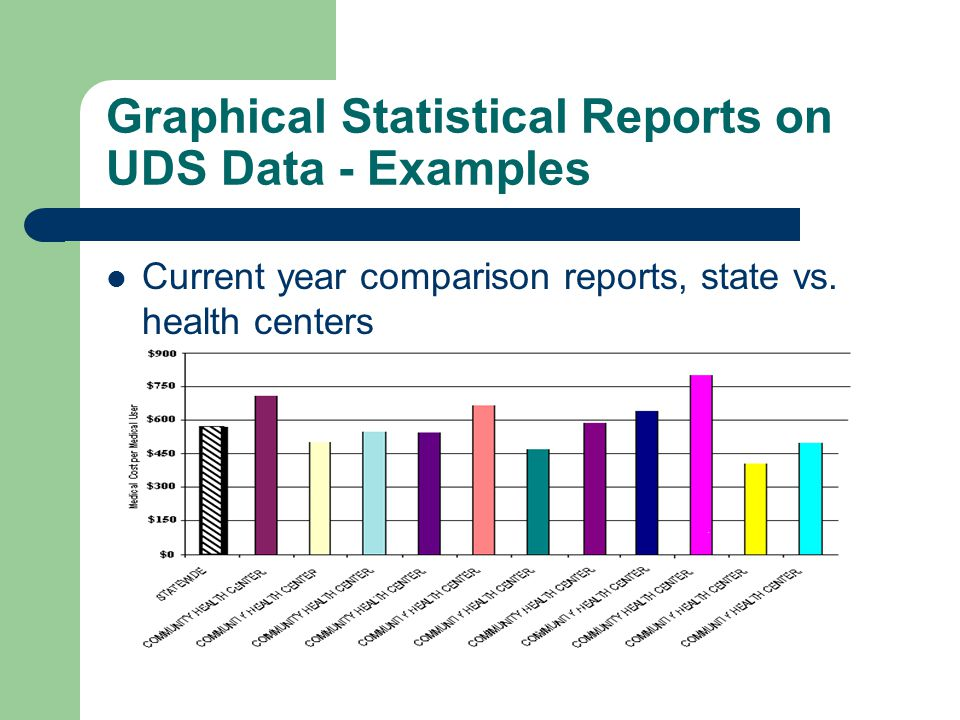 Graphical Statistical Reports on UDS Data - Examples