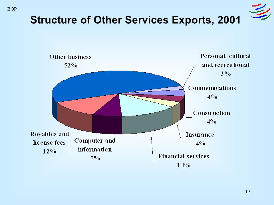 Structure of Other Services Exports, 2001