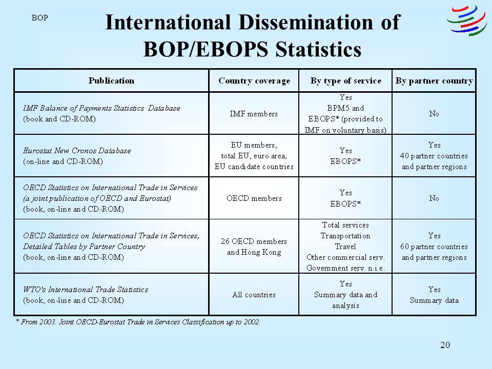 International Dissemination of BOP/EBOPS Statistics