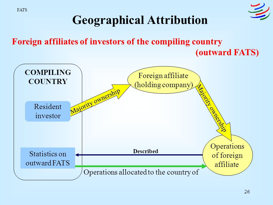 Geographical Attribution