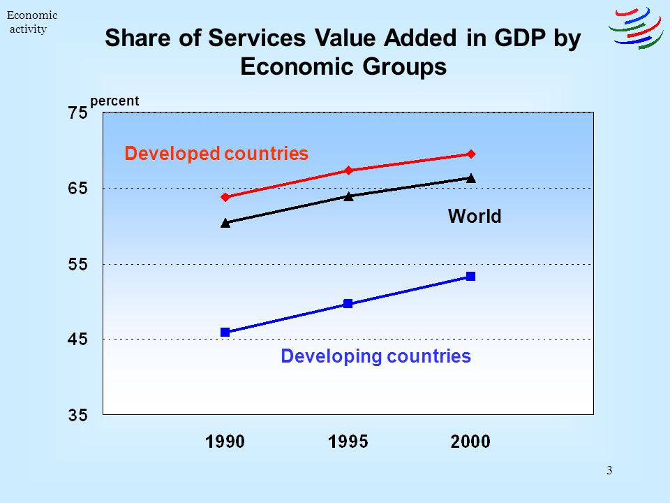 Share of Services Value Added in GDP by Economic Groups