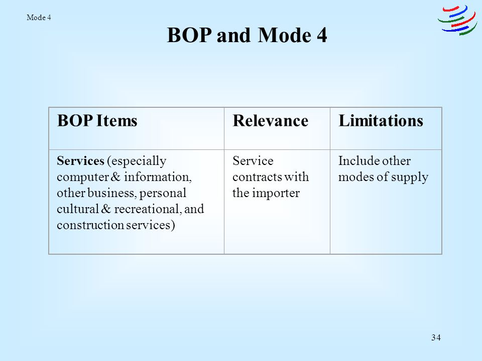 BOP and Mode 4 BOP Items Relevance Limitations