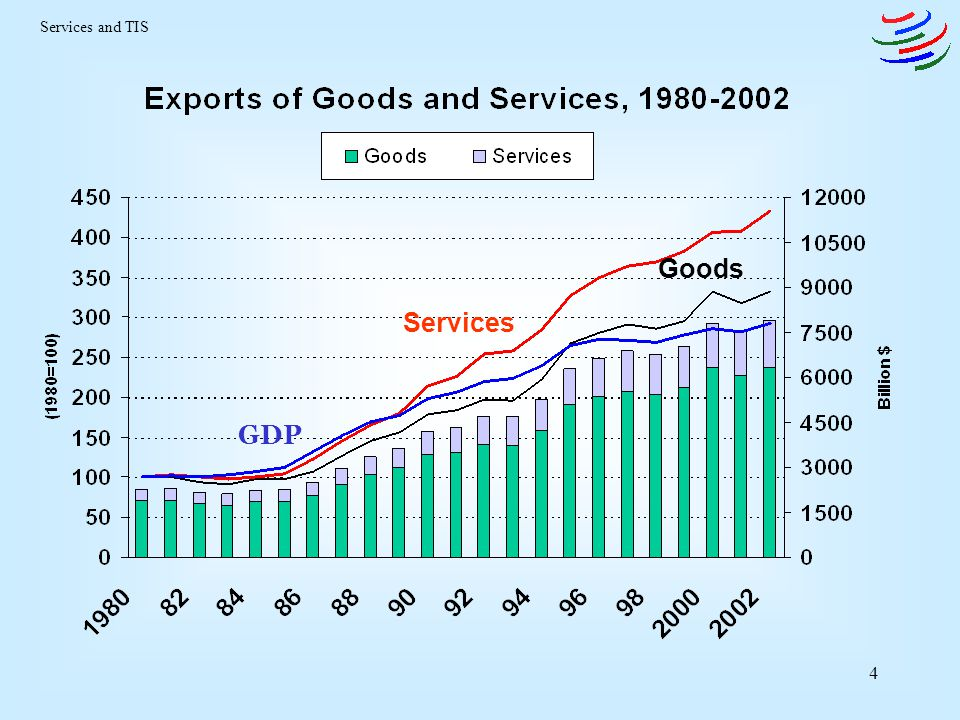 Services and TIS Goods Services GDP