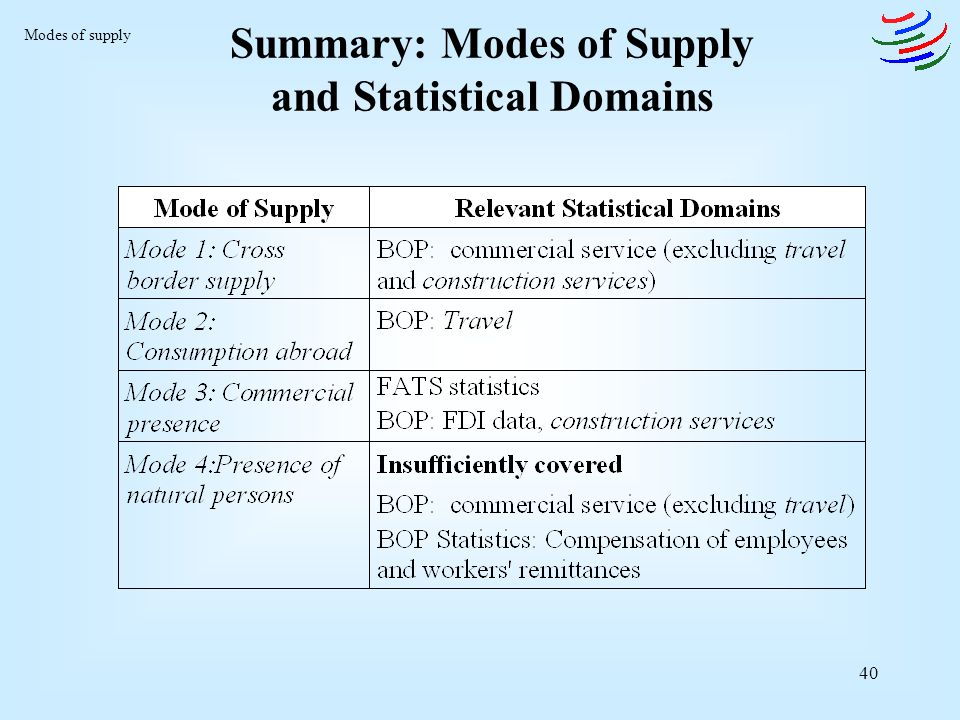 Summary: Modes of Supply and Statistical Domains