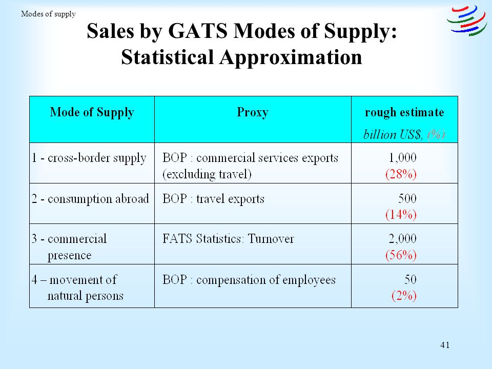 Sales by GATS Modes of Supply: Statistical Approximation