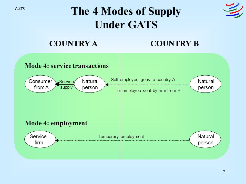 The 4 Modes of Supply Under GATS