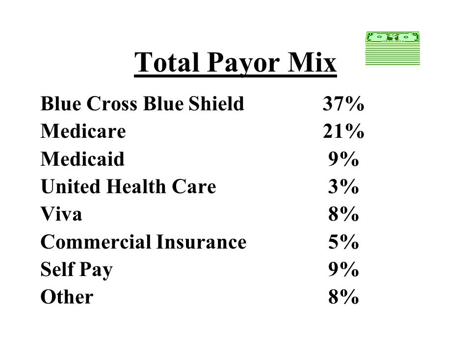 Total Payor Mix Blue Cross Blue Shield 37% Medicare 21% Medicaid 9%
