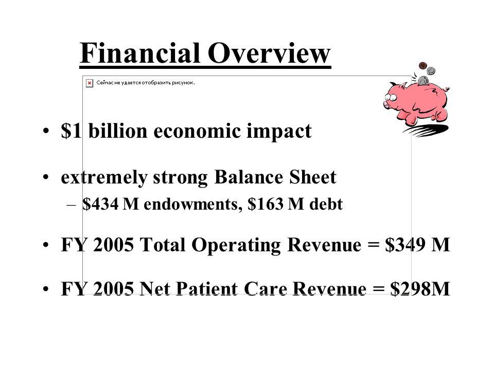 Financial Overview $1 billion economic impact