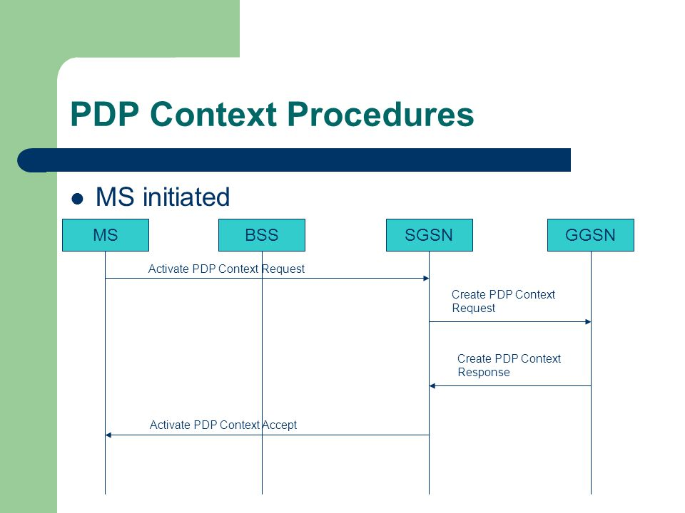 PDP Context Procedures