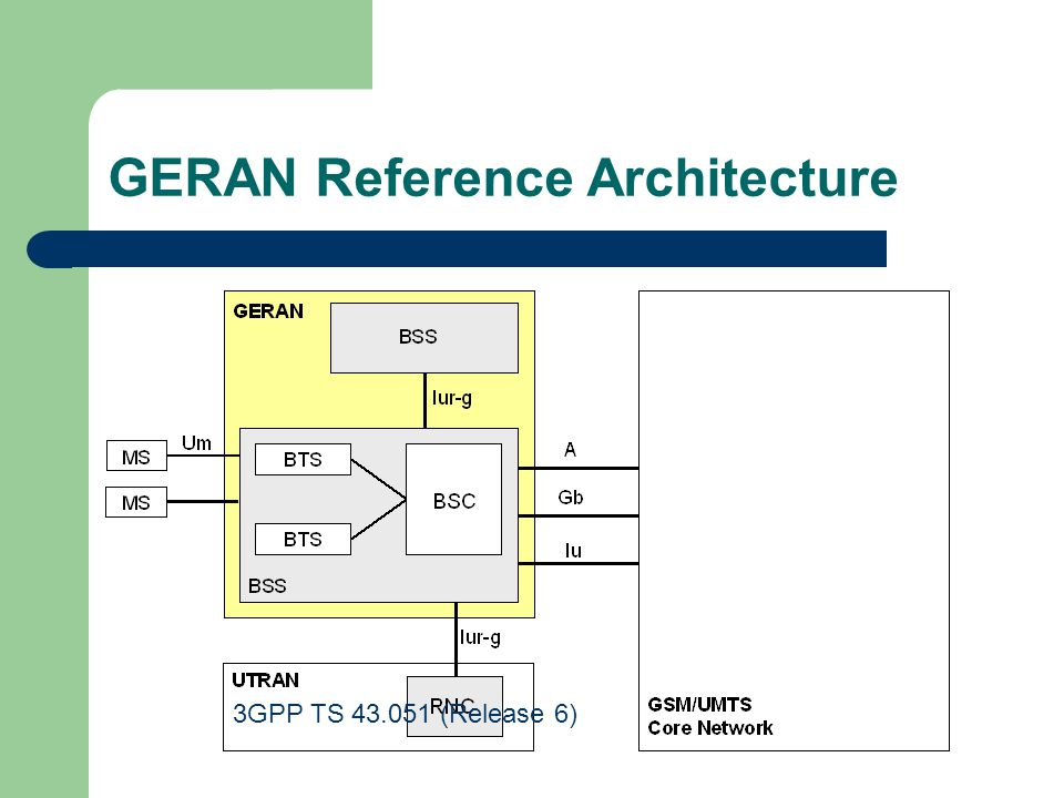 GERAN Reference Architecture