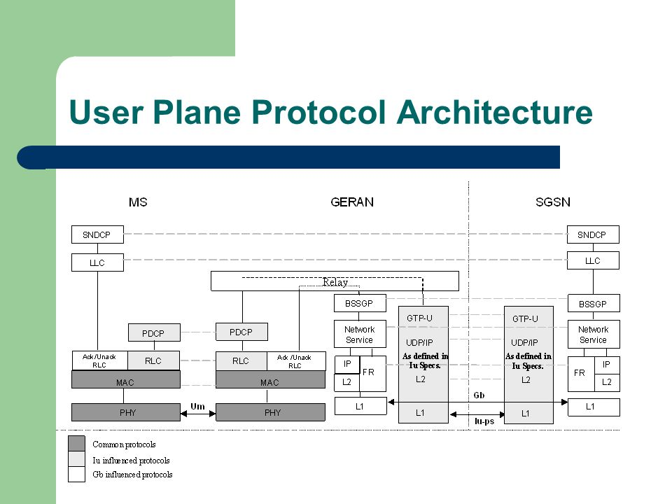 User Plane Protocol Architecture