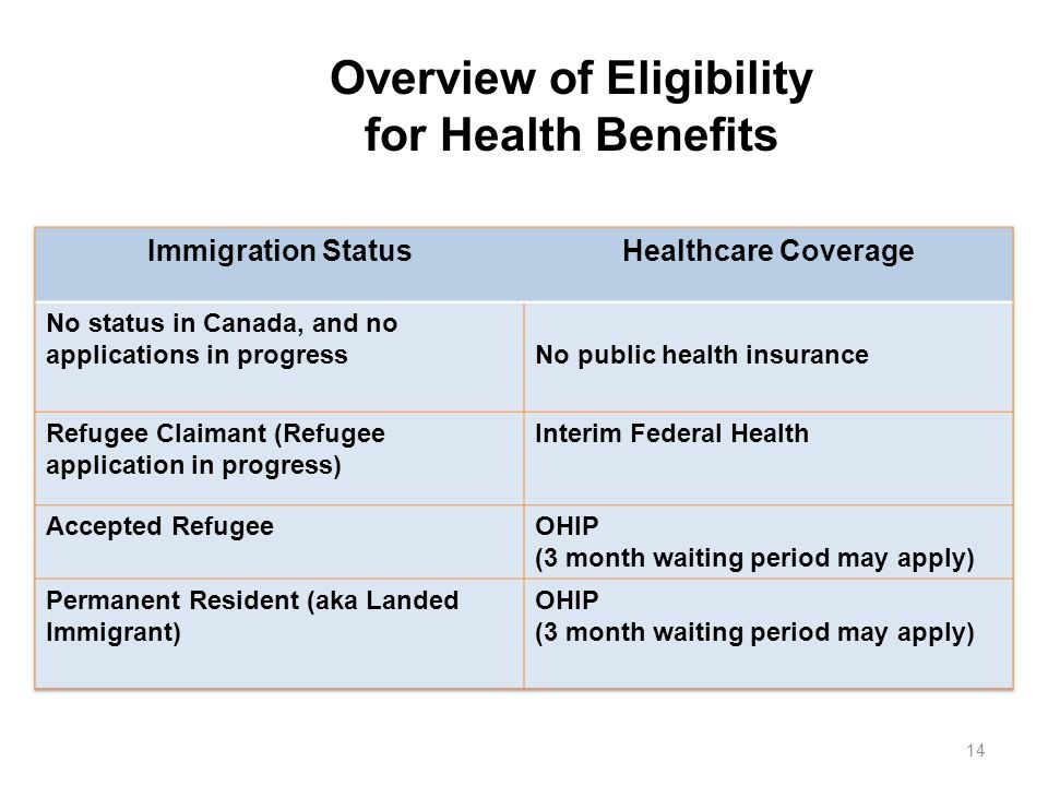 Overview of Eligibility for Health Benefits